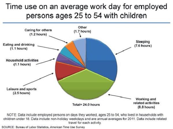 Time-use-us-average