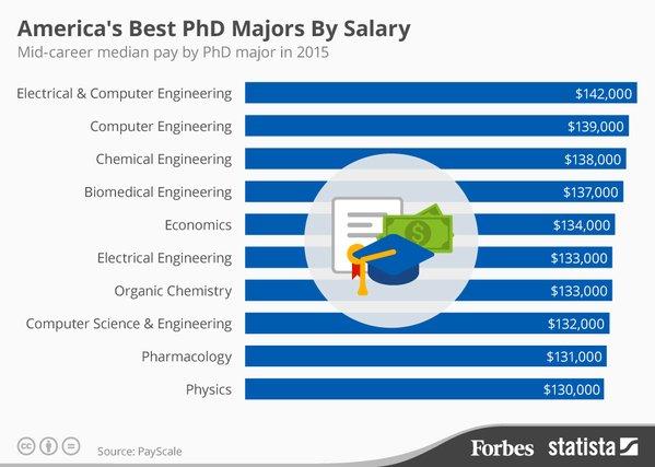 PhD_Salary