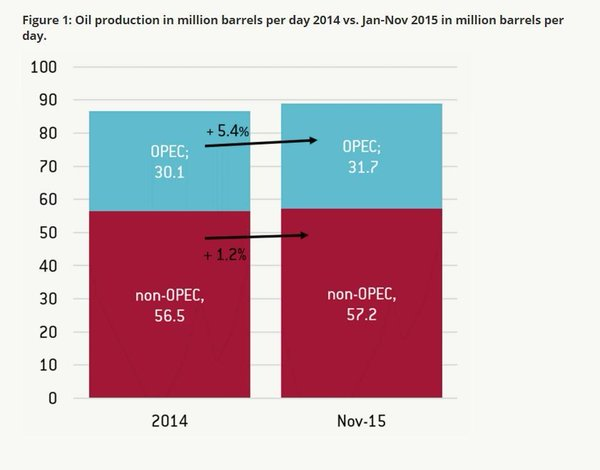 OilProdShare