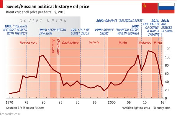 Oil-Soviet