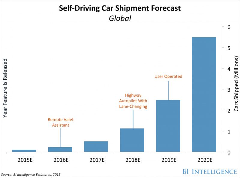 self-driving car shipment