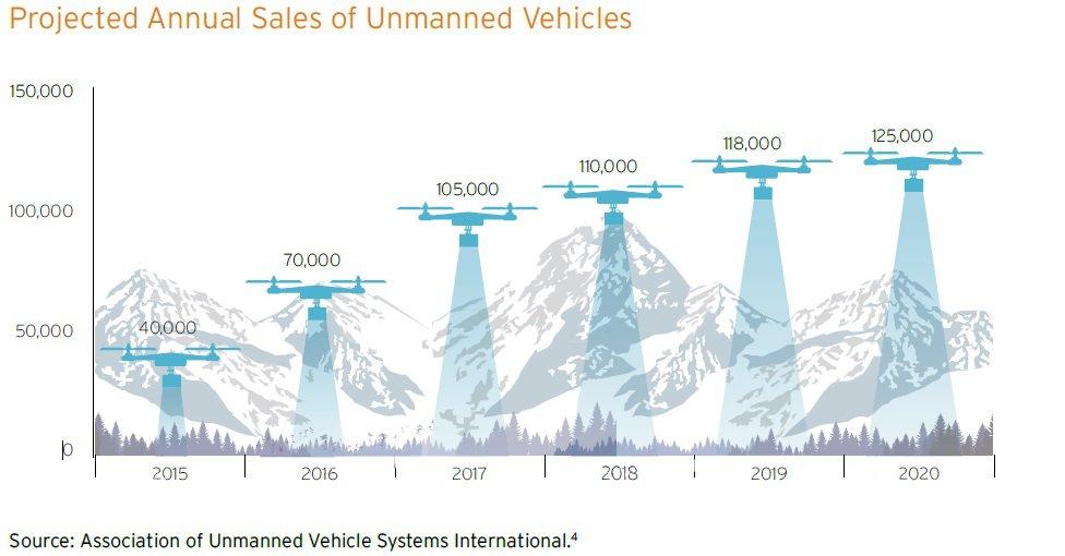 Drones market size