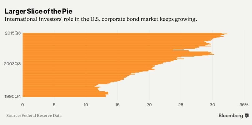 US-Corp-Debt