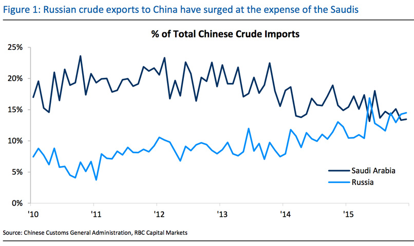Chinese Oil Import