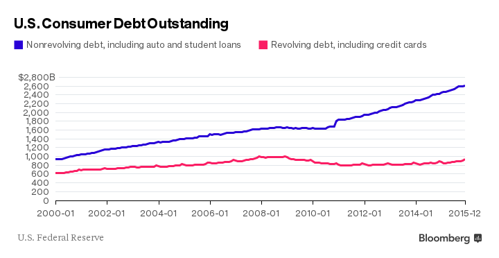 О кредитной аддикции: три роковых признака