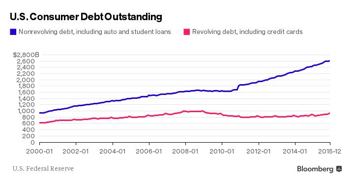 US_Cons_Debt