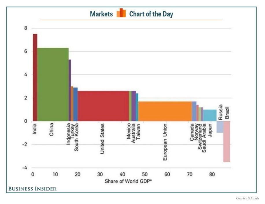 Мировой экономический рост
