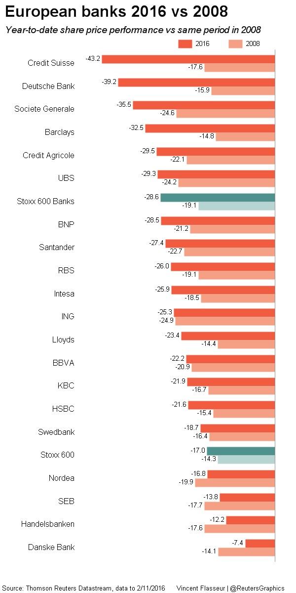 European_banks_2016_vs_2008