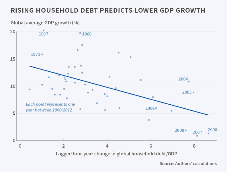 Частный долг подавляет рост ВВП