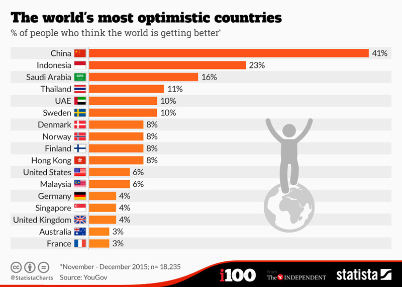 Most_optimistic