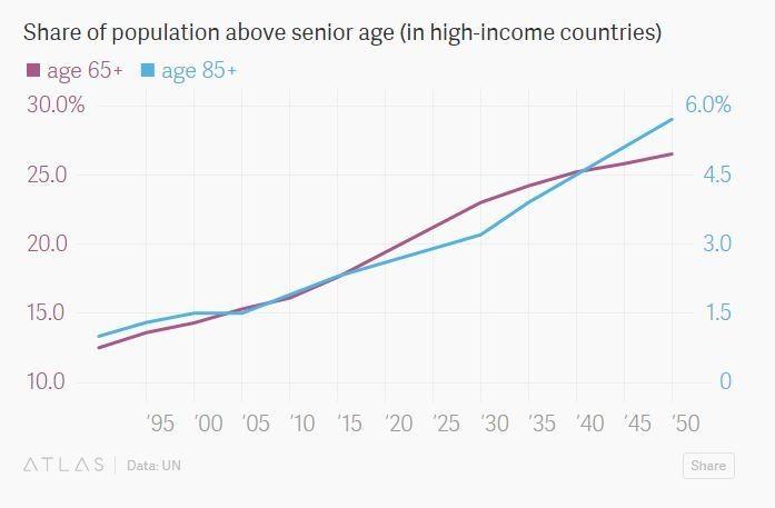 Senior Age Share