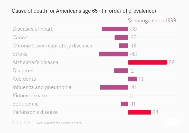 Death Age 65+