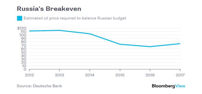 Balance Rus budget