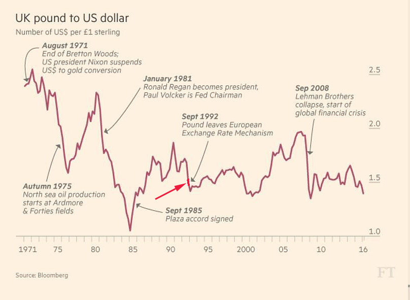 Pound_vs_USD_Soros