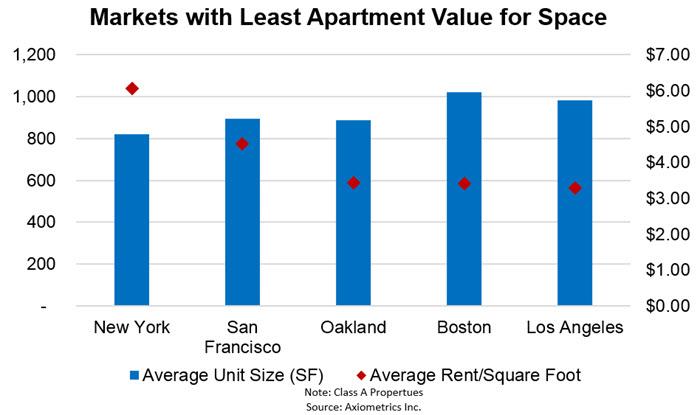 Larger-Units-Least-Value