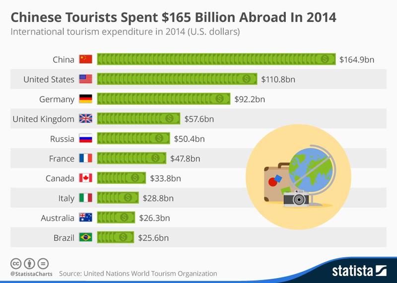 TourismWorldWide