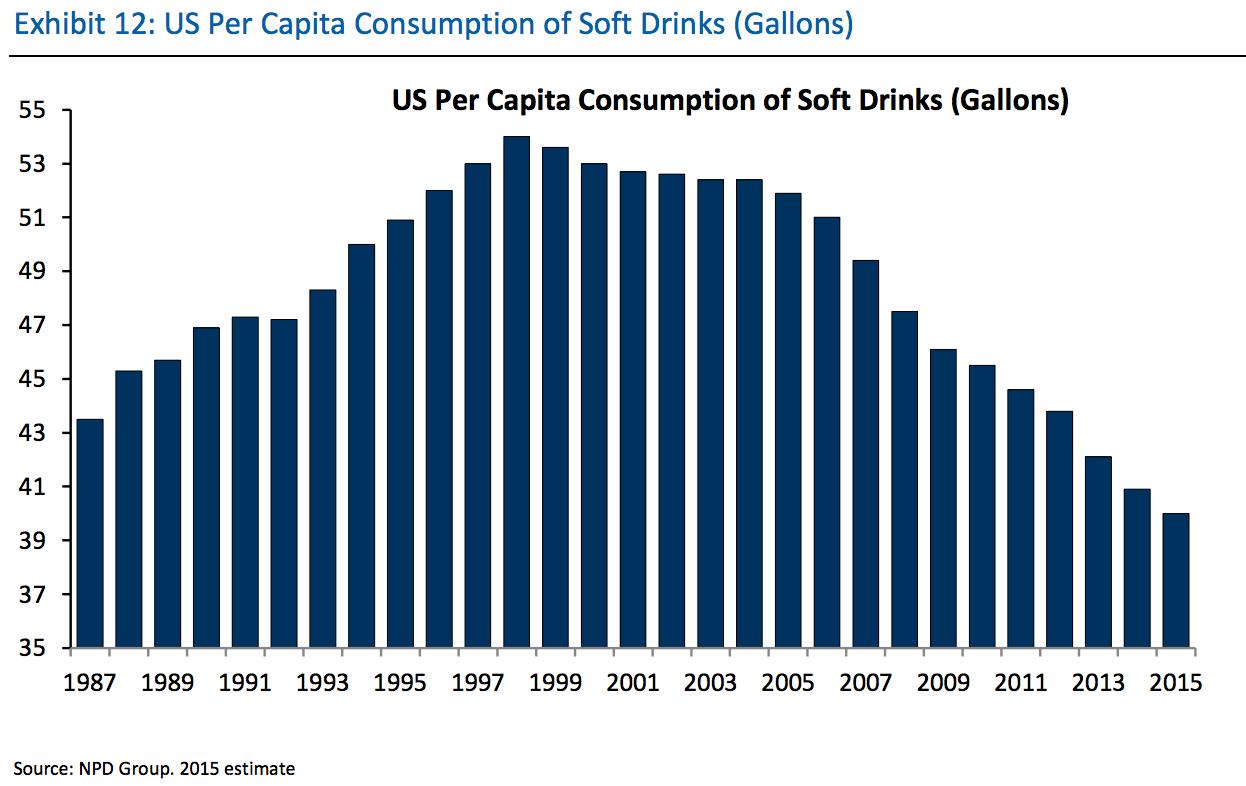 USA_Soft_Drinks
