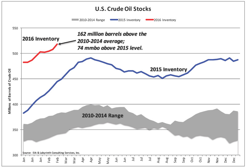 Oil-Stocks_5-Year_Avg