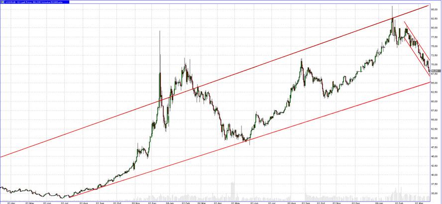 О новом балансе рубля к доллару
