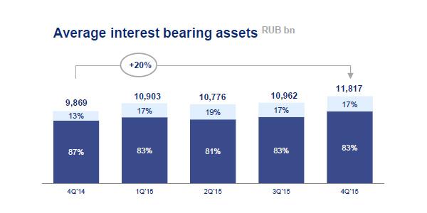 VTB-Assets
