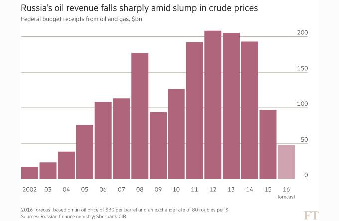 О достижениях нашей нефтянки, которые...