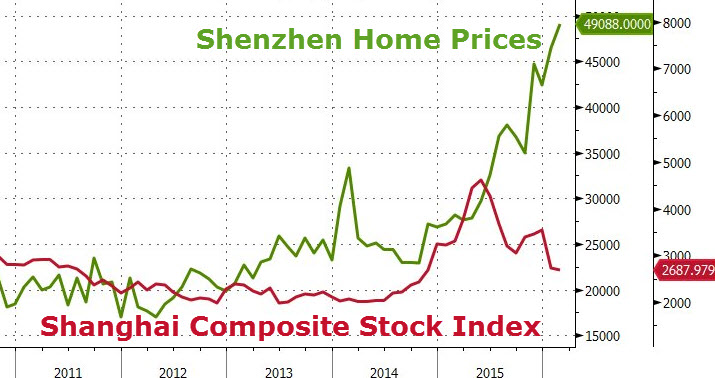 china_home_prices