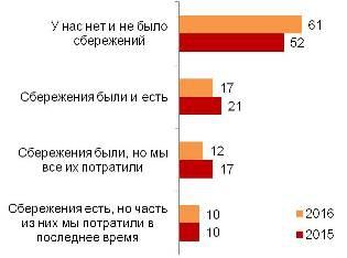 О самых обычных россиянах: без денег, но с Крымом