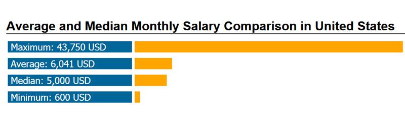 Salary_USA