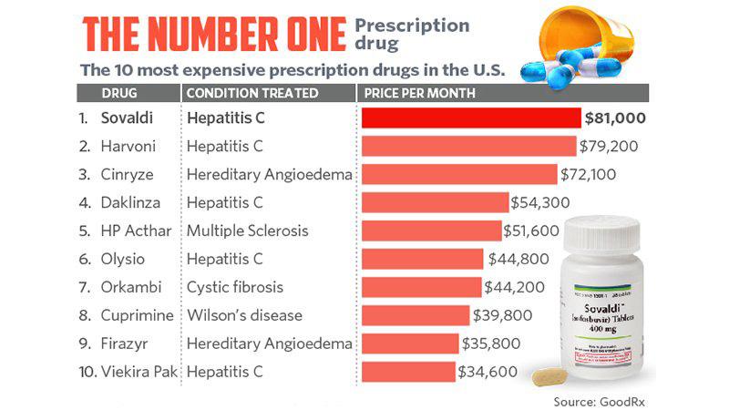 Drug Prices USA