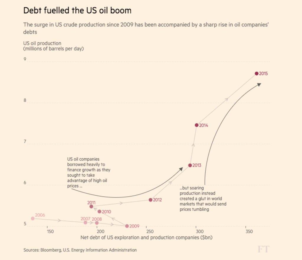 Oil-boom-Debt