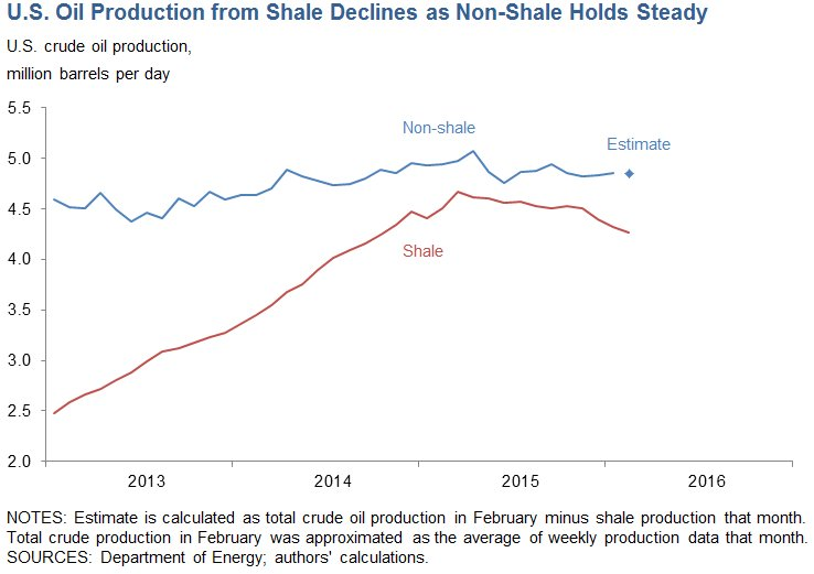 Oil-Shale_vs_Nonsale