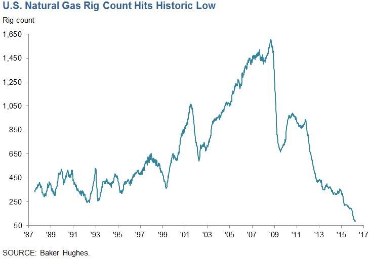 Oil-Gaz-Shale-Rig