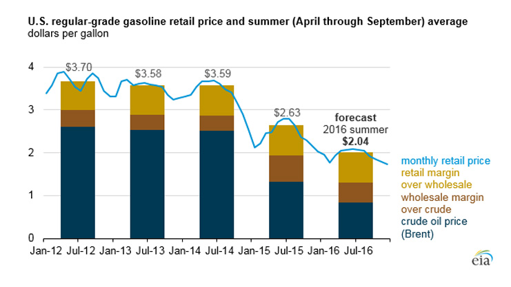 GasolinePrc