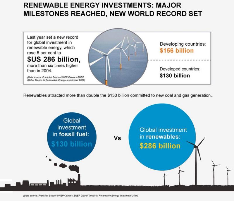 RenewablesInvest