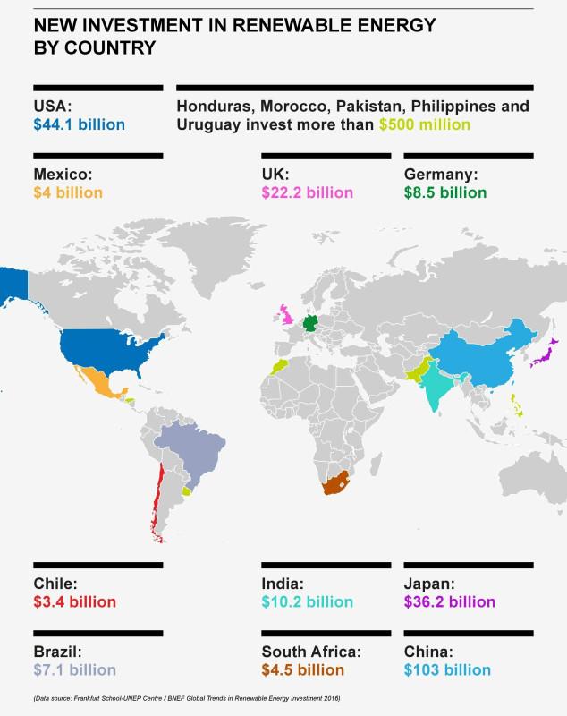 RenewablesInvestCountries