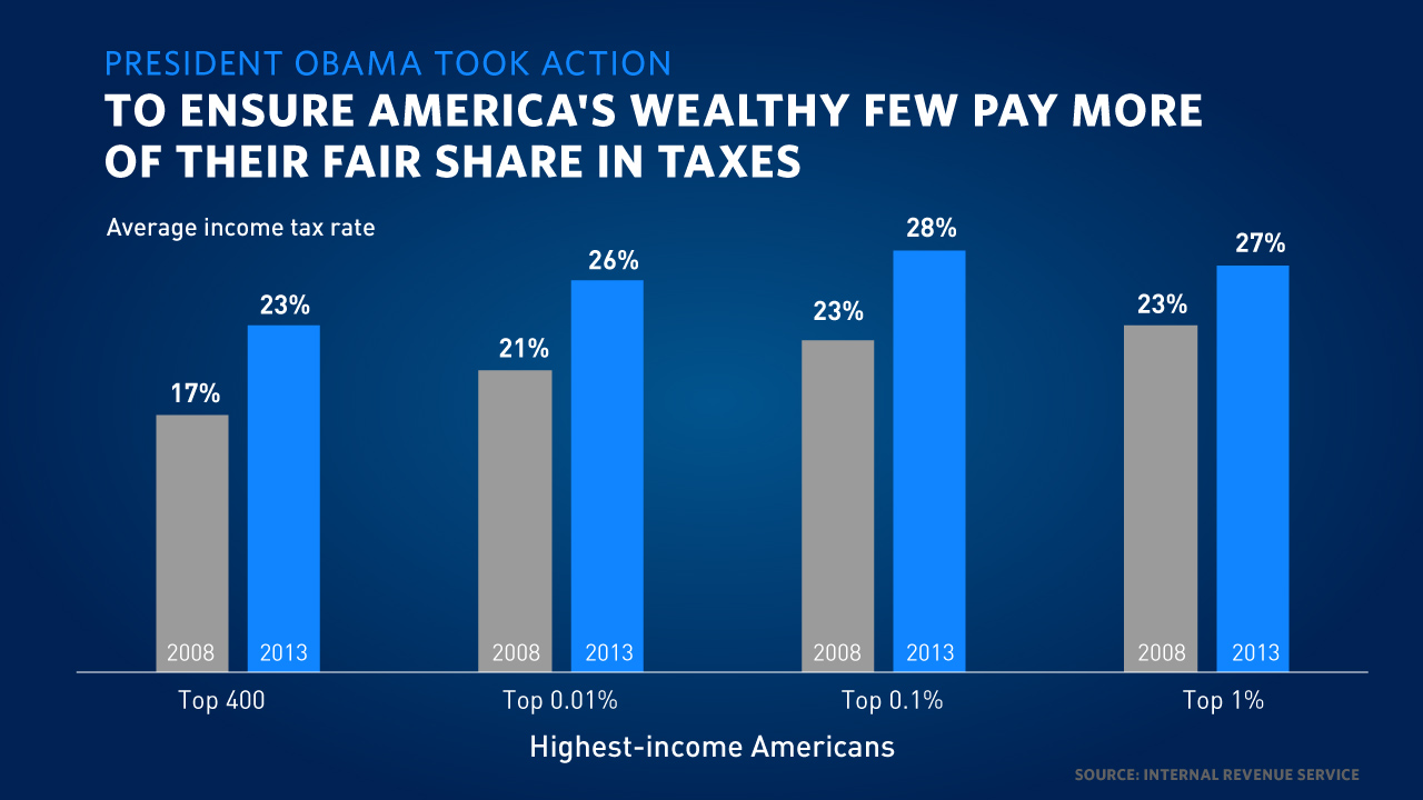 TaxCharts_America's-Wealthy