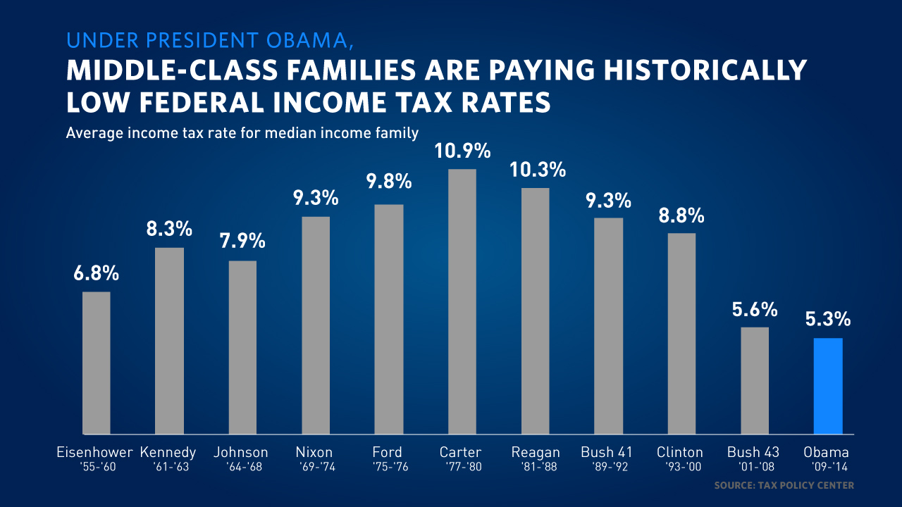 TaxCharts_Middle-Class-Families