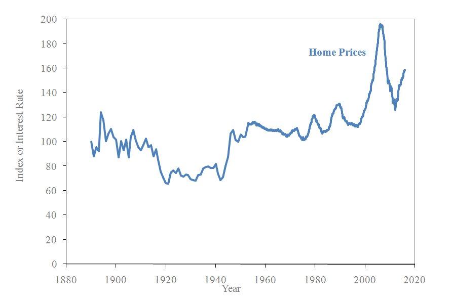 О местах, где надуваются новые пузыри в недвижимости