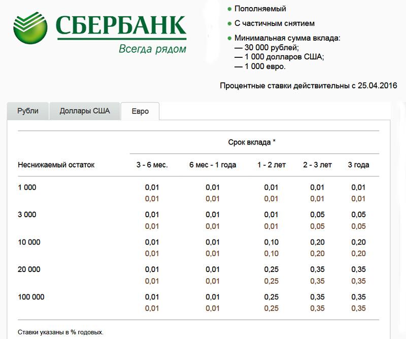 карта сбербанк ростов-на-дону официальный курс валют сайт нас можете приобрести
