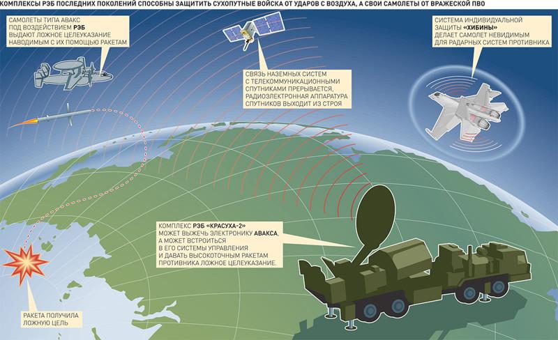 О гонке вооружений, где Россия обошла США REB-1
