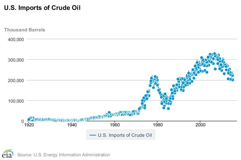 US Oil Import