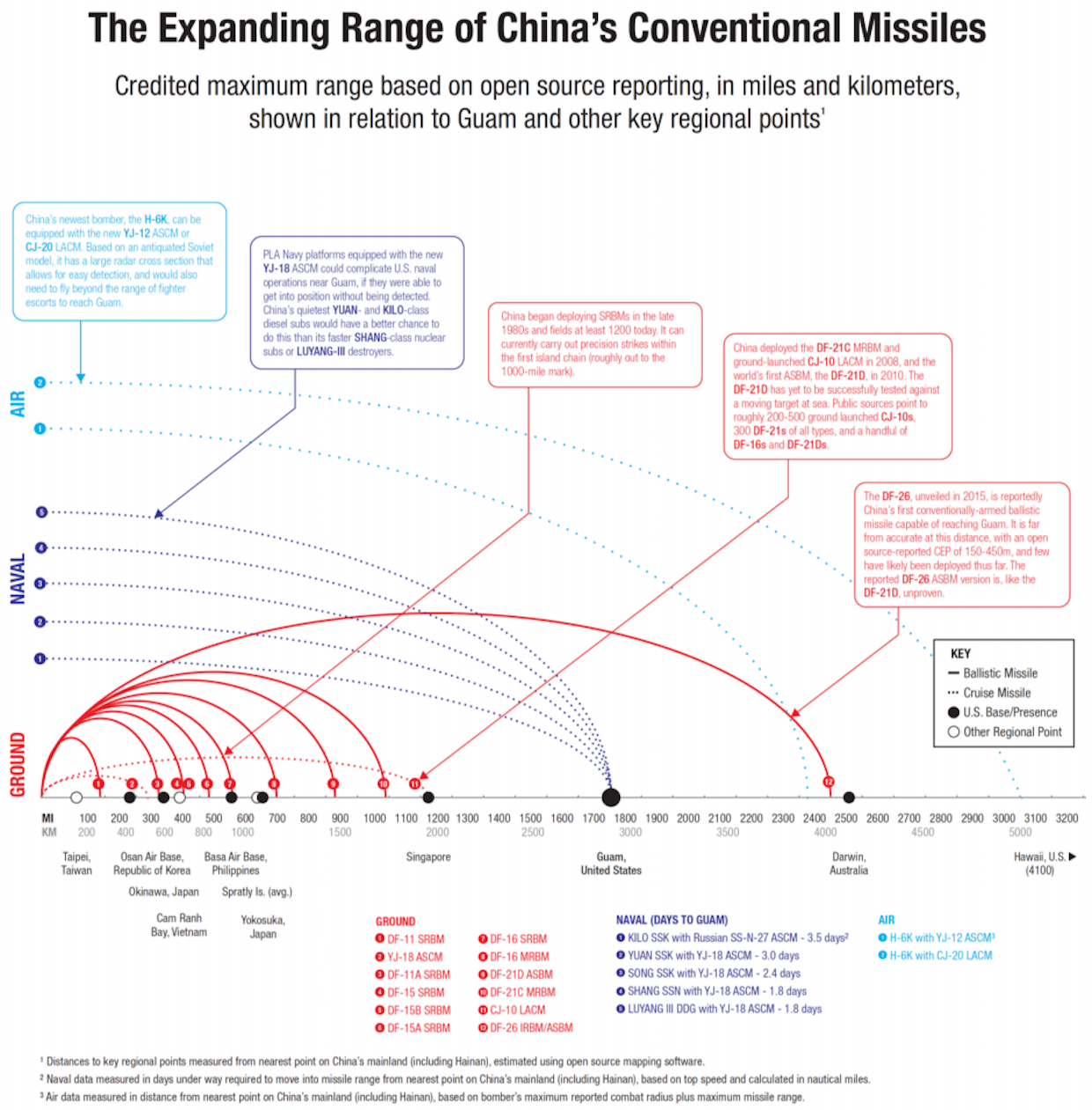 China-Missiles