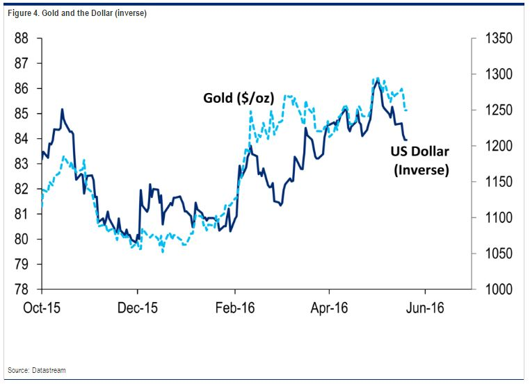Gold_vs_Dollar