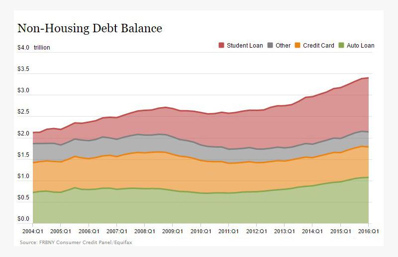 US-HHold-Debt-2