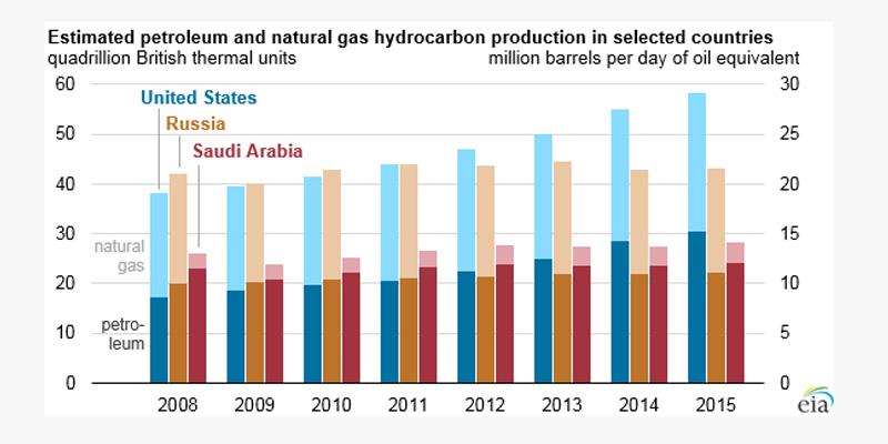 US-Oil-Gas