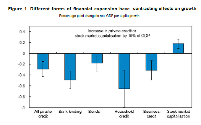 Credits_vs_bonds