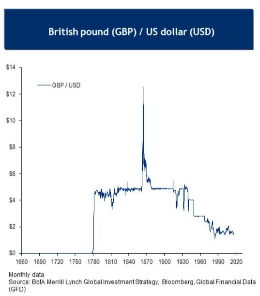 GBP-USD-250