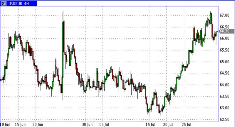 USD-RUR_01.08.16