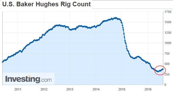 Oil-Rigs-01-08-16