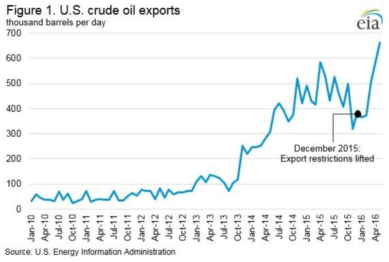 О том, как США заливают мир своей дешёвой нефтью